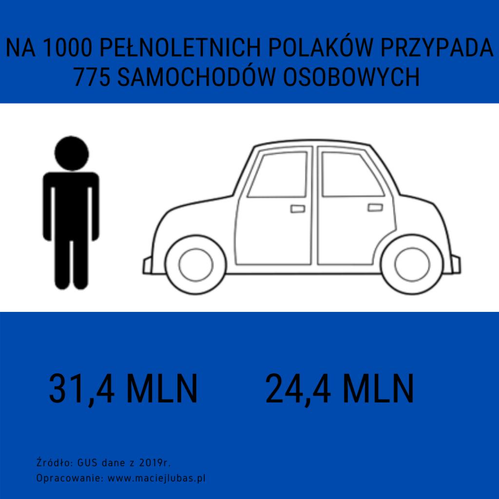 Na 1000 pełnoletnich polaków przypada 775 samochodów osobowych